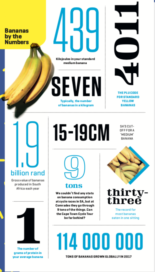 Bananas by the numbers